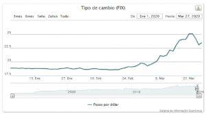 paridad peso dólar_AlianzaFlotillera