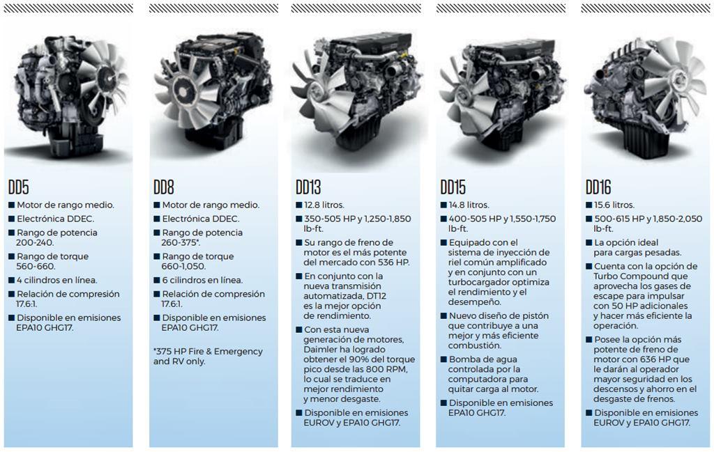 Detrot diesel