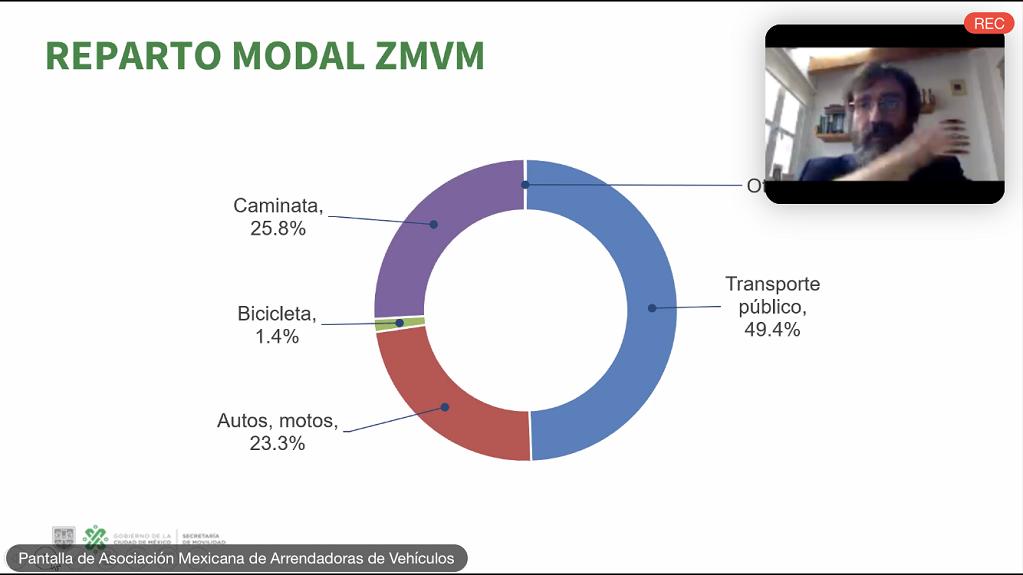 movilidad en la Asociación Mexicana de Arrendadoras de Vehículos